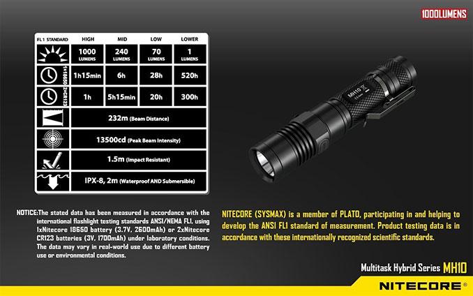 mh 10 light output